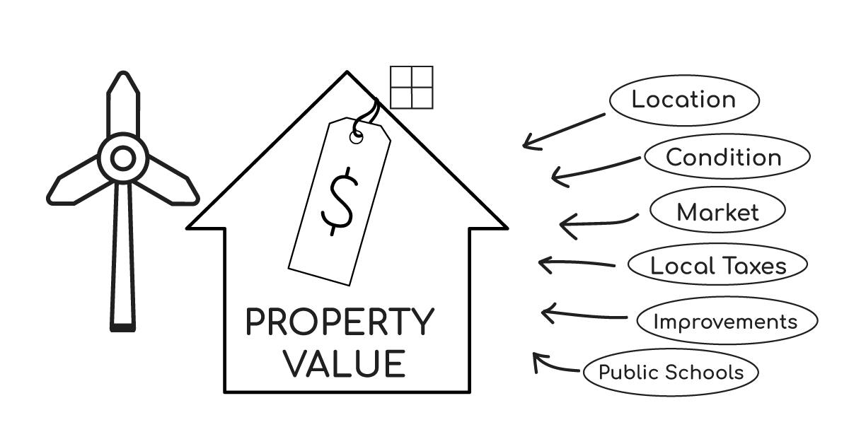 Property Values & Wind Turbines